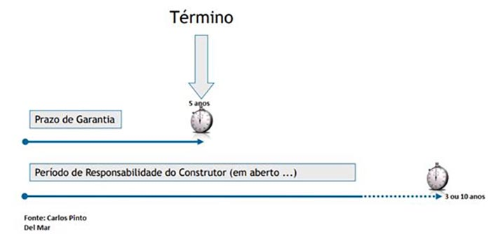 Patologias Construtivas